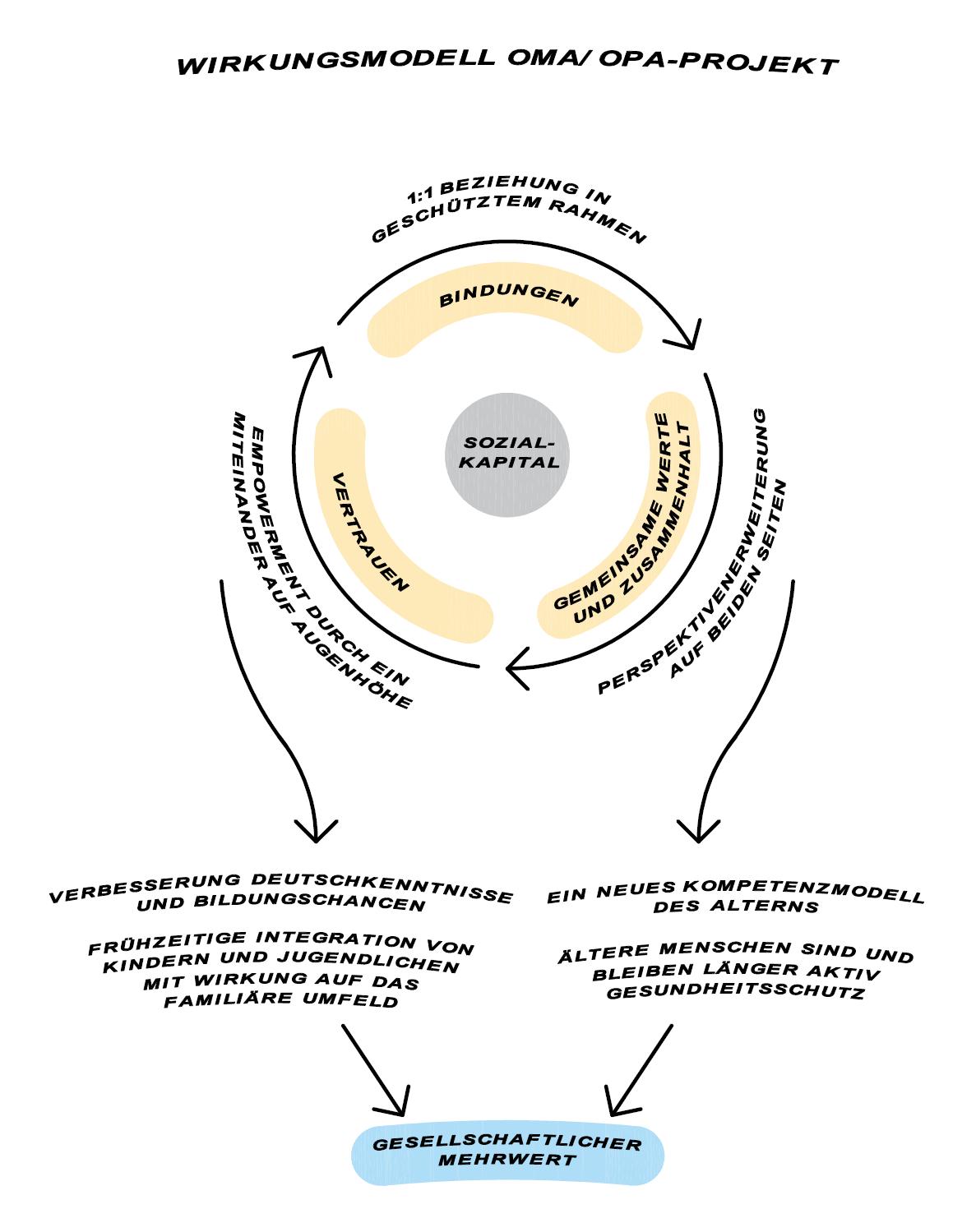 Hagen 2020, Seite 14. Lernen ist Beziehung: Evaluation zum Sozialkapital und zur Wirkkraft des OMA/OPA-Projekts.